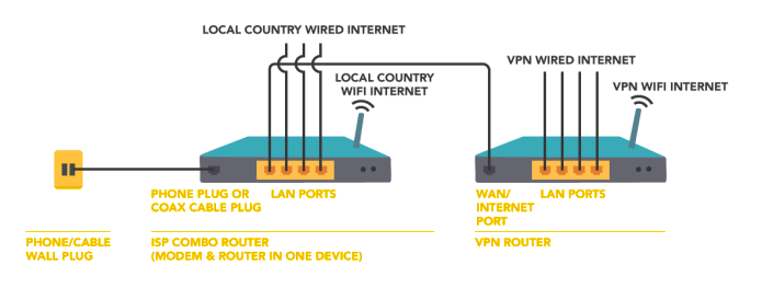 Network Setup: 2 Routers, 2 Networks, 1 internet connection.